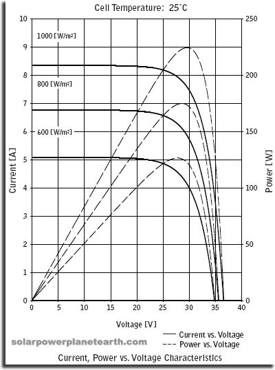 iv curve with mppt charge controller