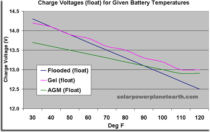 deep cycle battery temperature compensation