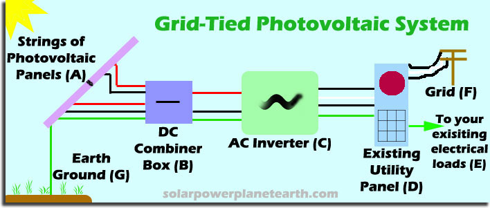 grid tied photovoltaic systems grid tie solar system