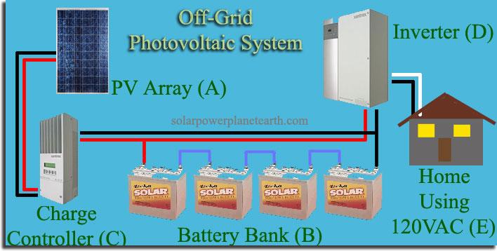 off grid solar power systems Solar DC Disconnect Wiring Diagram off grid solar panel wiring diagram