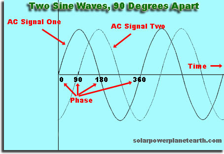 Phase Waves Images - Reverse Search