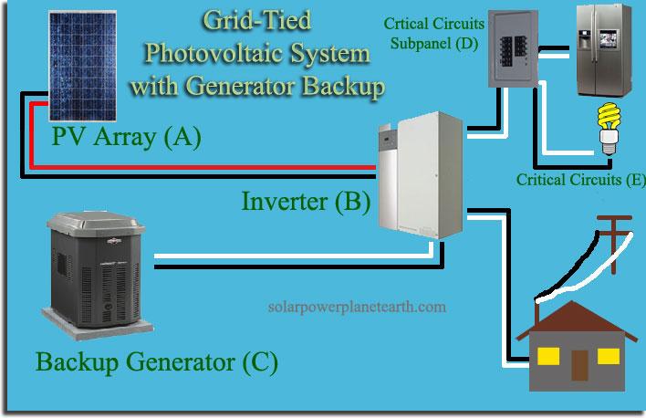Grid Tie Power Inverter Wiring Diagram from www.solarpowerplanetearth.com